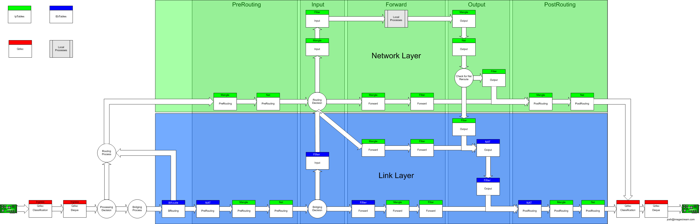 Установка 3proxy с поддержкой http(s) и socks5-proxy на FreeBSD